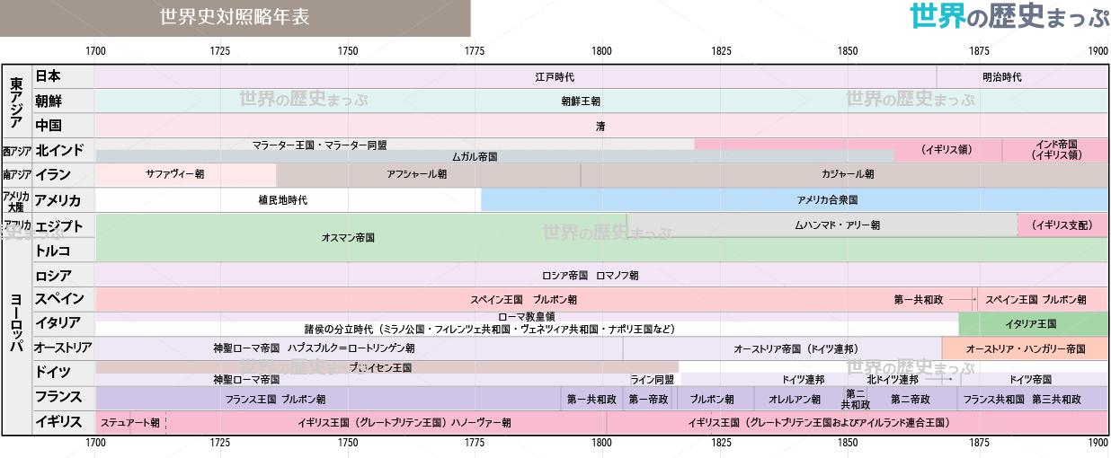 世界史対照略年表(1700〜1900) | 世界の歴史まっぷ