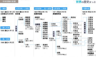 中央官制の変遷図 | 世界の歴史まっぷ