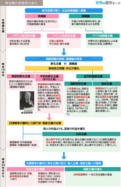 日本史   世界の歴史まっぷ - パート 5