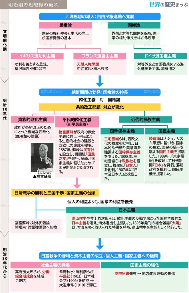 思想界の動向 | 世界の歴史まっぷ